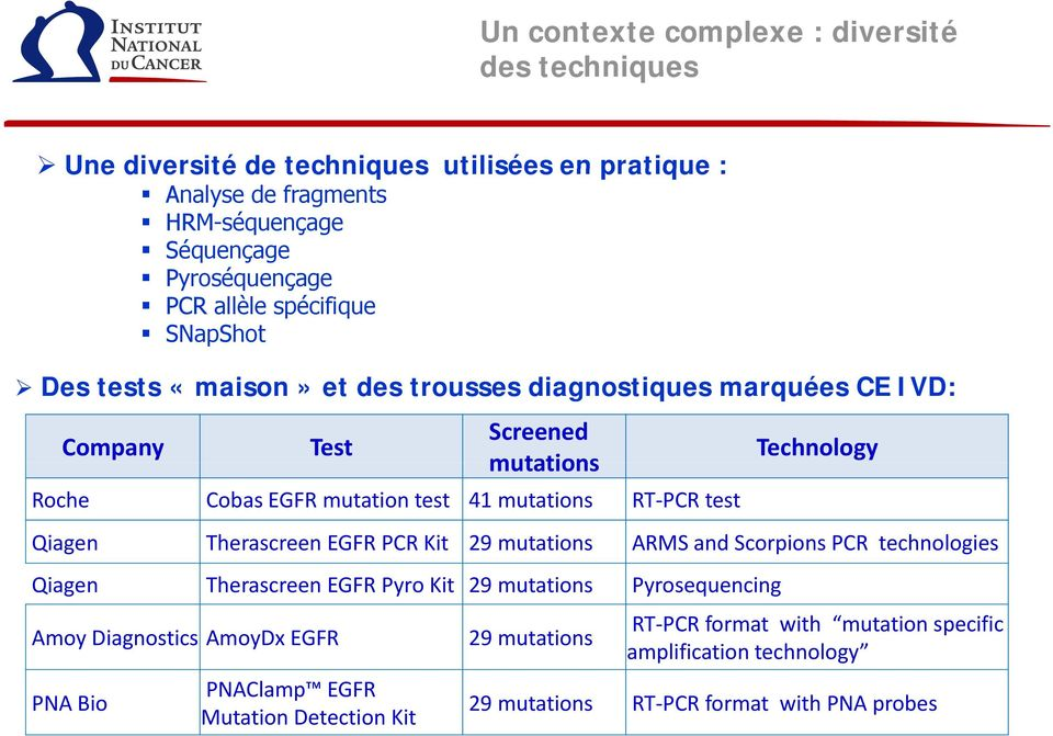 test Technology Qiagen Therascreen EGFR PCR Kit 29 mutations ARMS and Scorpions PCR technologies Qiagen Therascreen EGFR Pyro Kit 29 mutations Pyrosequencing Amoy