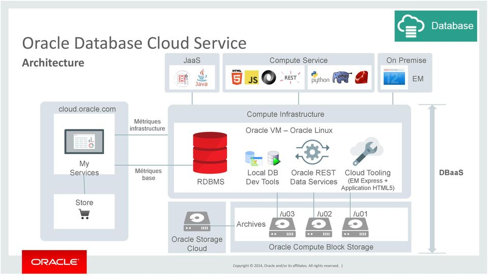 Métriques base RDBMS Local DB Dev Tools Oracle REST Data Services Cloud Tooling (EM Express +