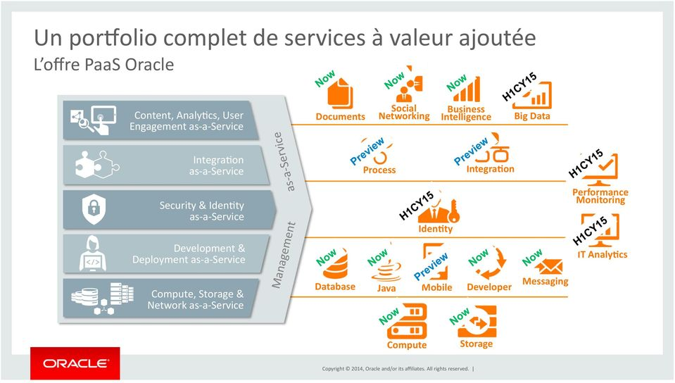 a- Service Development & Deployment as- a- Service Compute, Storage & Network as- a- Service as- a- Service Process