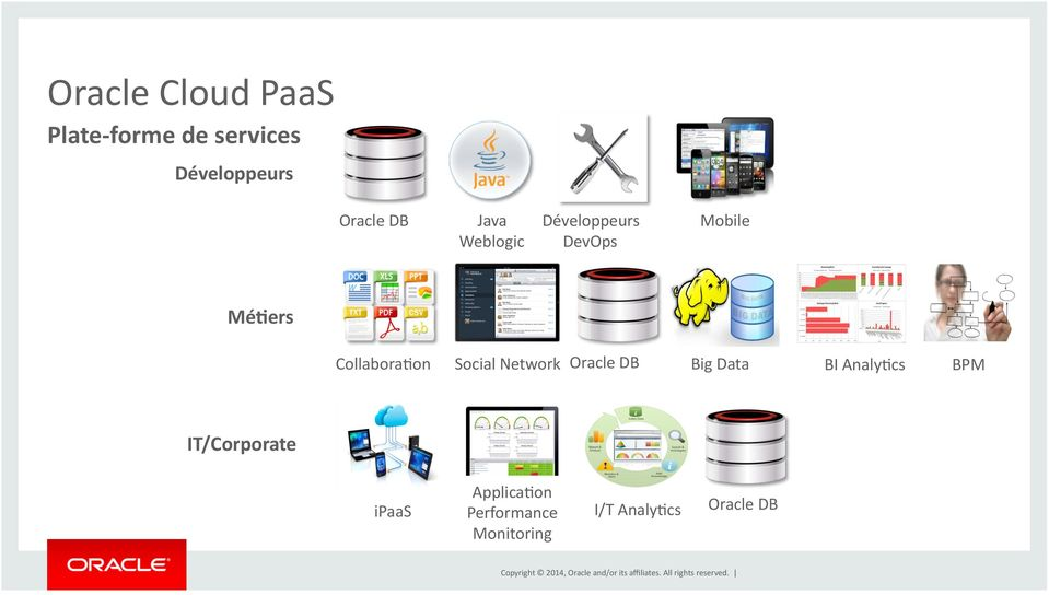 CollaboraWon Social Network Oracle DB Big Data BI AnalyWcs BPM