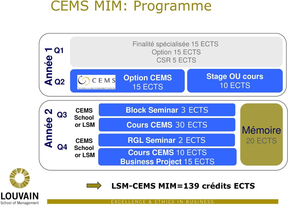 CEMS School or LSM Block Seminar 3 ECTS Cours CEMS 30 ECTS RGL Seminar 2 ECTS