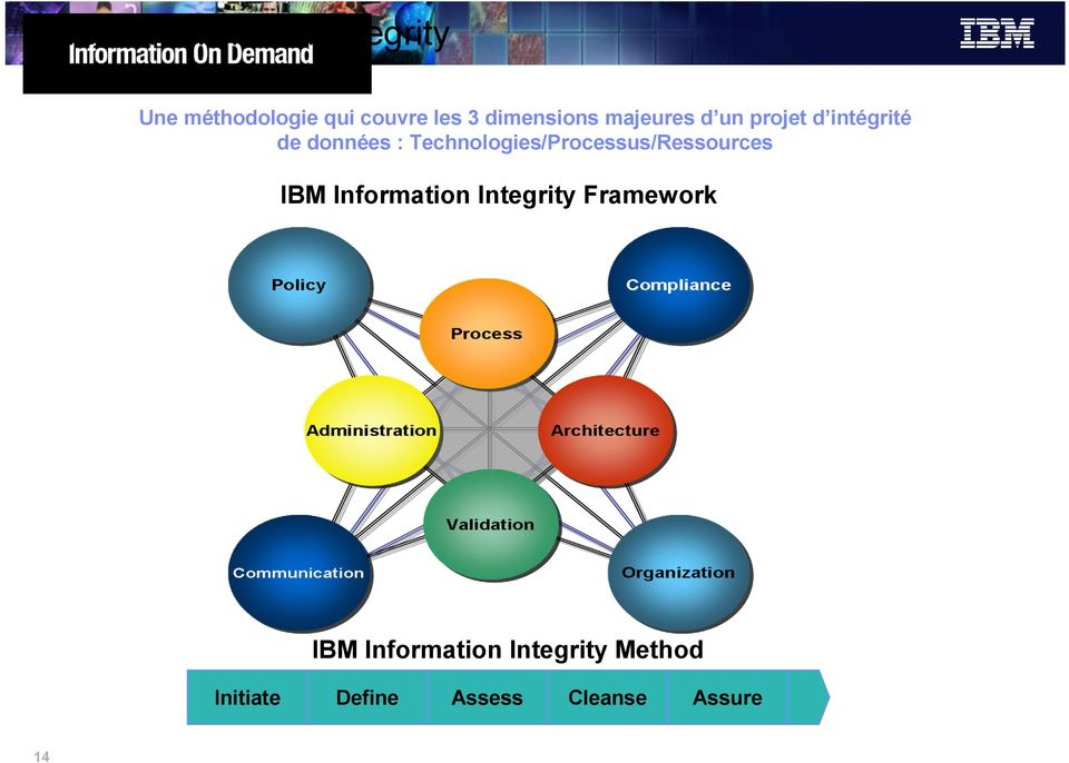 Technologies/Processus/Ressources IBM Information Integrity
