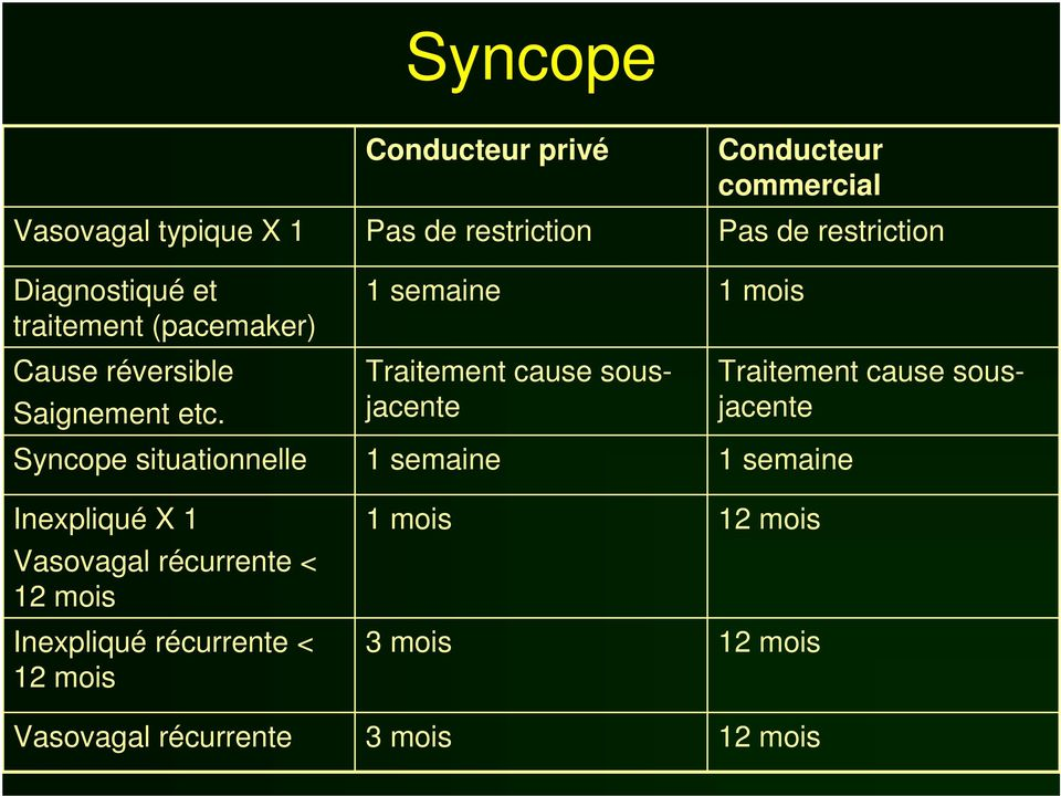 Syncope situationnelle Inexpliqué X 1 Vasovagal récurrente < 12 mois Inexpliqué récurrente