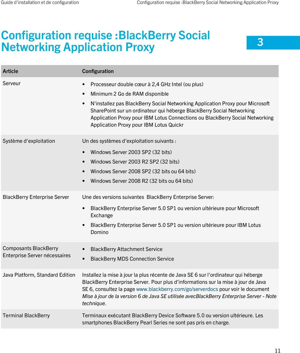 Networking Application Proxy pour IBM Lotus Connections ou BlackBerry Social Networking Application Proxy pour IBM Lotus Quickr Système d'exploitation Un des systèmes d'exploitation suivants :