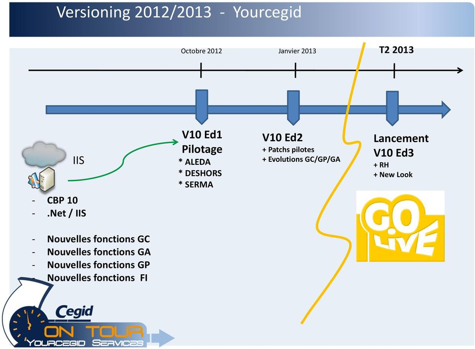 GC/GP/GA Lancement V10 Ed3 + RH + New Look - CBP 10 -.