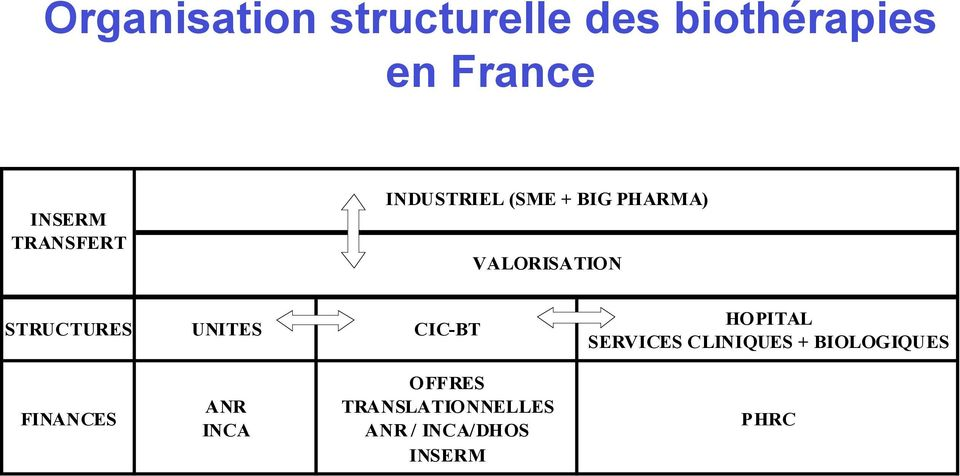 STRUCTURES UNITES CIC-BT HOPITAL SERVICES CLINIQUES +