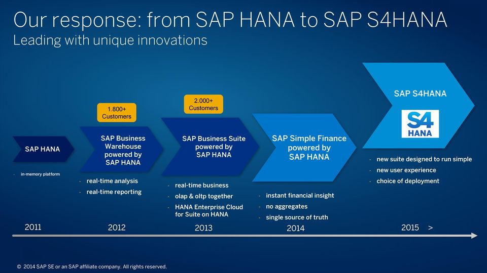 Suite powered by SAP HANA - real-time business - olap & oltp together - HANA Enterprise Cloud for Suite on HANA 2011 2012 2013 2014 SAP Simple Finance powered