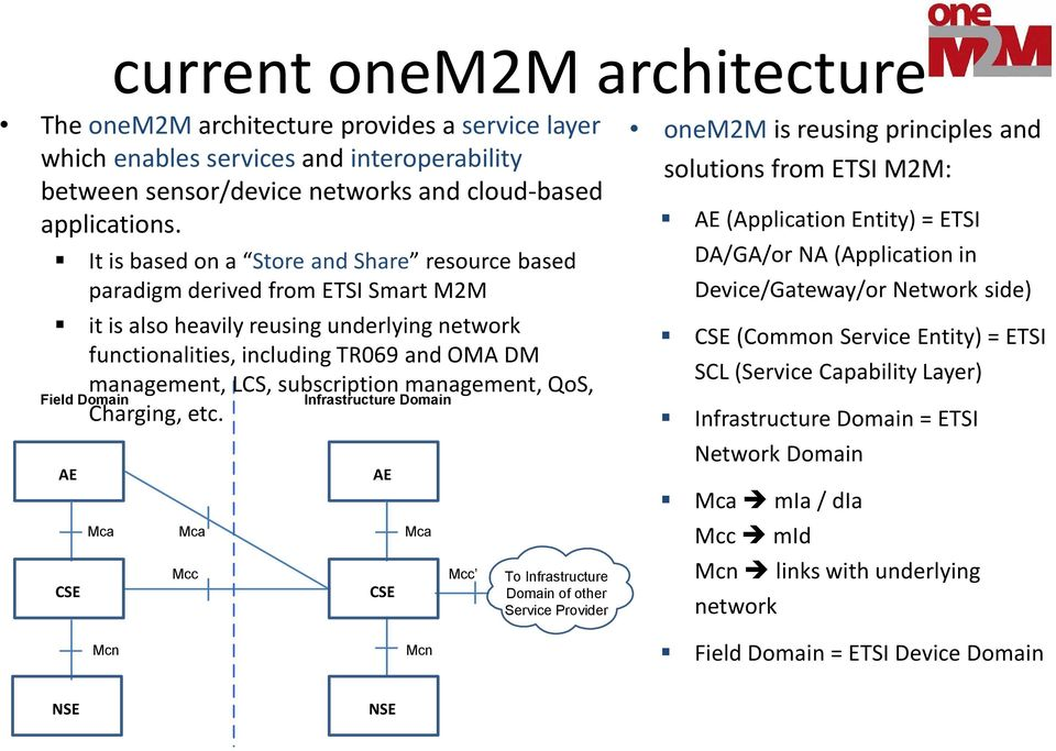 management, QoS, Infrastructure Domain Charging, etc.
