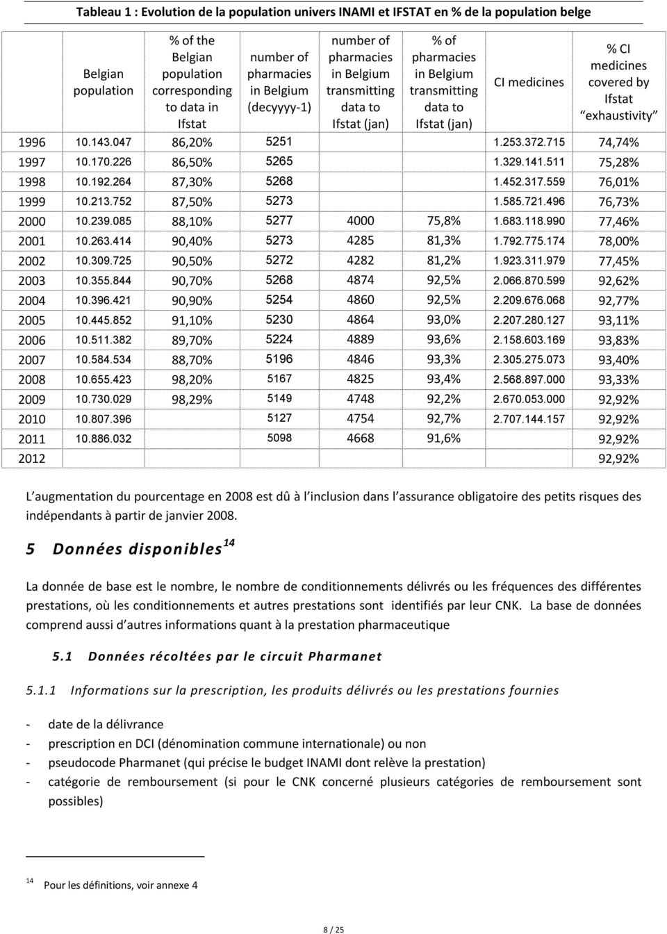 029 % of the Belgian population corresponding to data in Ifstat 86,20% 86,50% 87,30% 87,50% 88,10% 90,40% 90,50% 90,70% 90,90% 91,10% 89,70% 88,70% 98,20% 98,29% number of pharmacies in Belgium