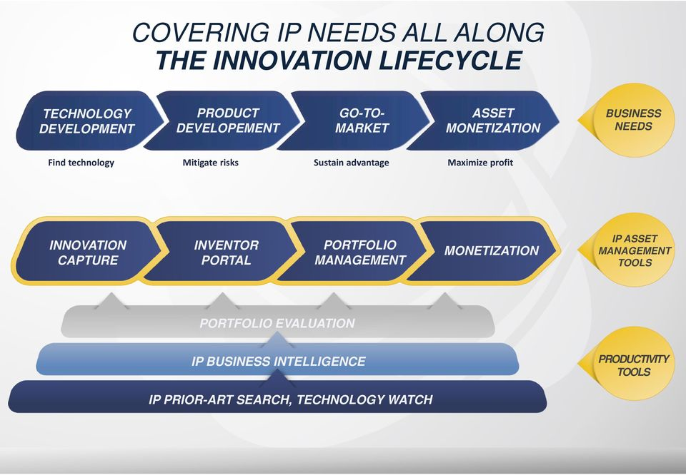 Maximize profit INNOVATION CAPTURE INVENTOR PORTAL PORTFOLIO MANAGEMENT MONETIZATION IP ASSET