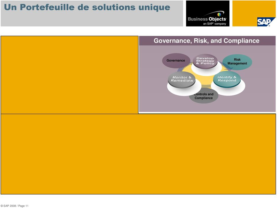 Solutions d analyses et de reporting Text Analytics Search Predictive Real Time In-Memory Unstructured Data