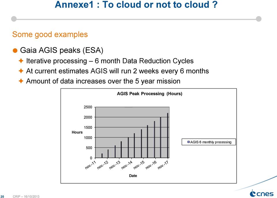 Reduction Cycles At current estimates AGIS will run 2 weeks every 6 months Amount