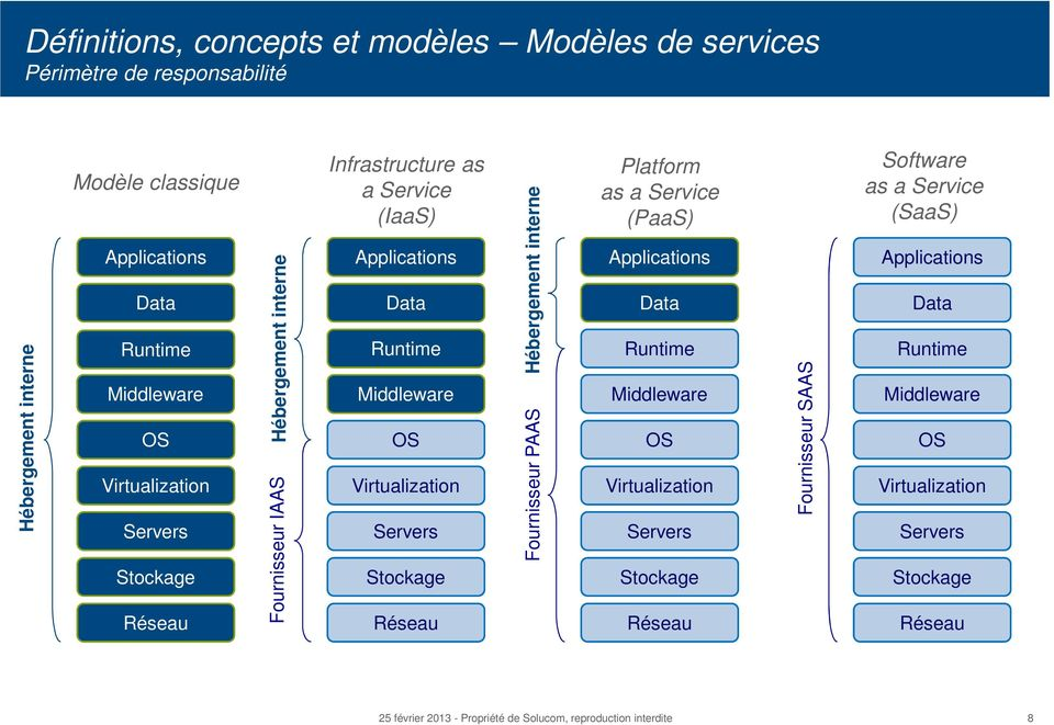 Virtualization Servers Stockage Réseau Hébergement interne Fournisseur PAAS Platform as a Service (PaaS) Applications Data Runtime Middleware OS