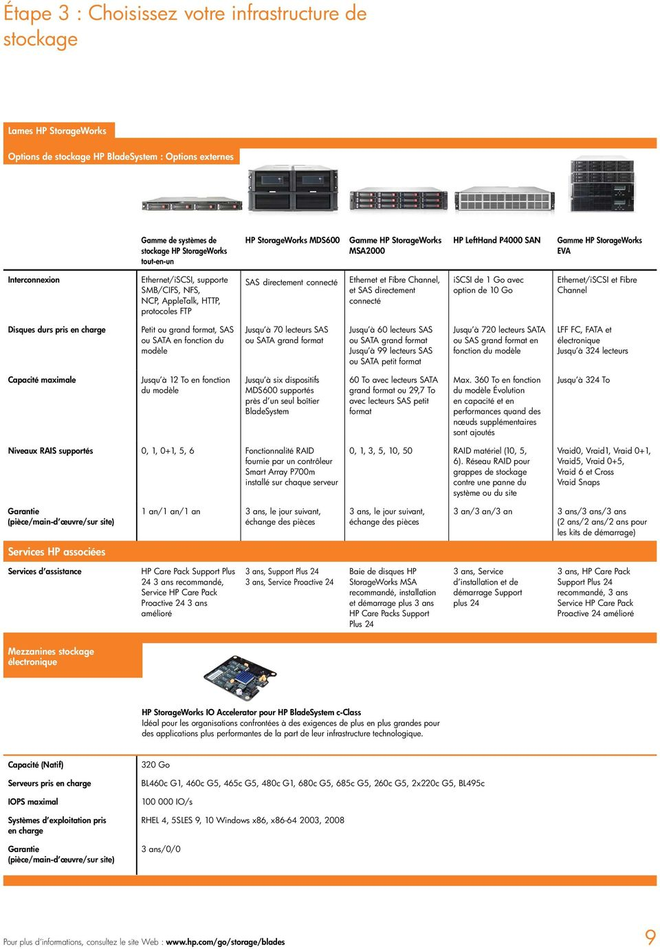 directement connecté Ethernet et Fibre Channel, et SAS directement connecté iscsi de 1 Go avec option de 10 Go Ethernet/iSCSI et Fibre Channel Disques durs pris en charge Petit ou grand format, SAS