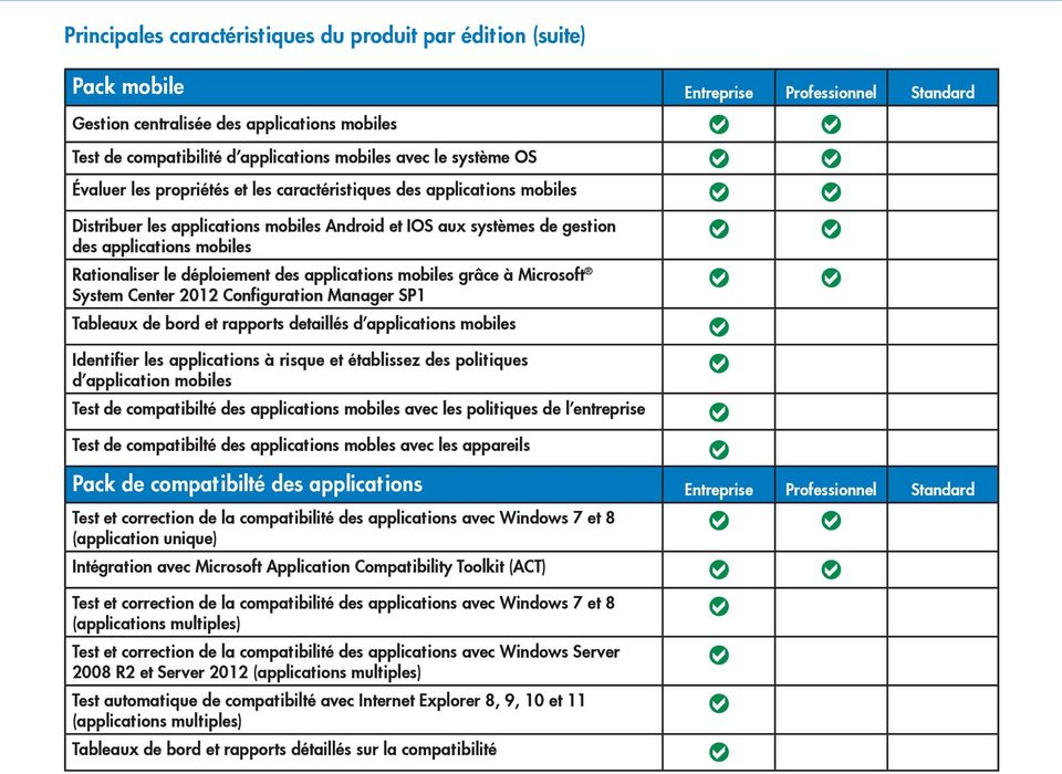 Rationaliser le déploiement des applications mobiles grâce à Microsoft System Center 2012 Configuration Manager SP1 Tableaux de bord et rapports detaillés d applications mobiles Identifier les