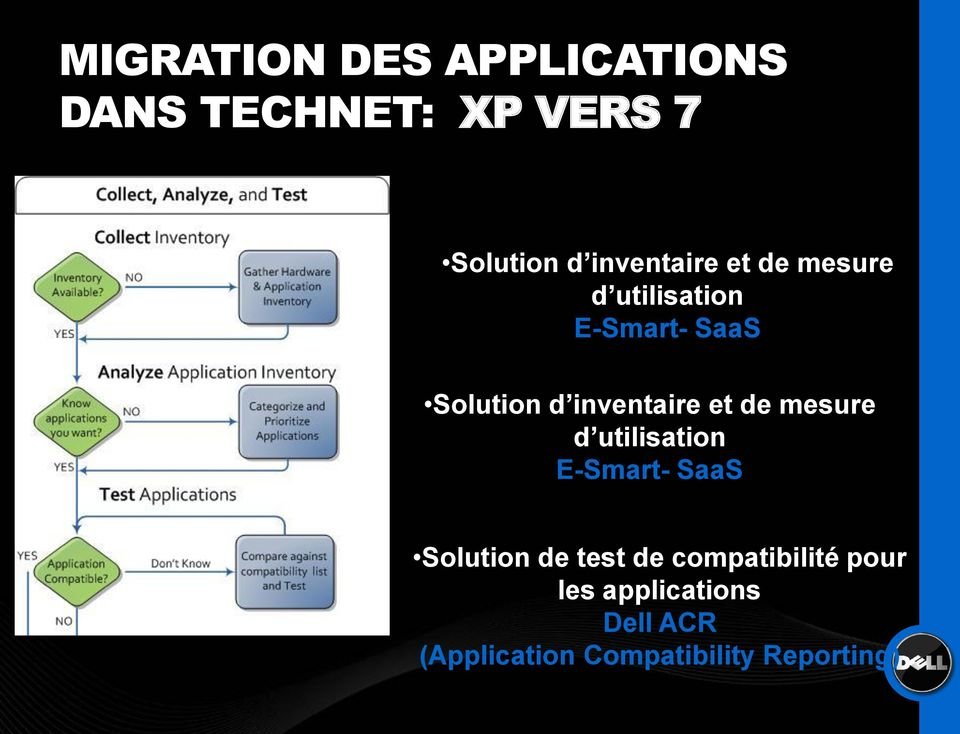 e test de compatibilité pour les applications Dell ACR (Application