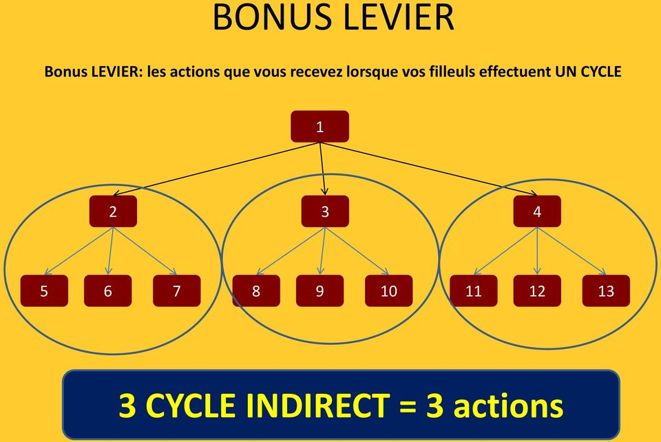 effectuent UN CYCLE 1 2 3 4 5 6 7 8 9