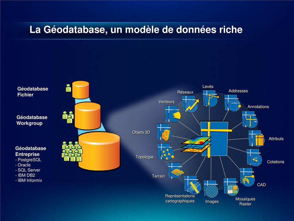 PostgreSQL - Oracle - SQL Server - IBM DB2 - IBM Informix Objets 3D Topologie