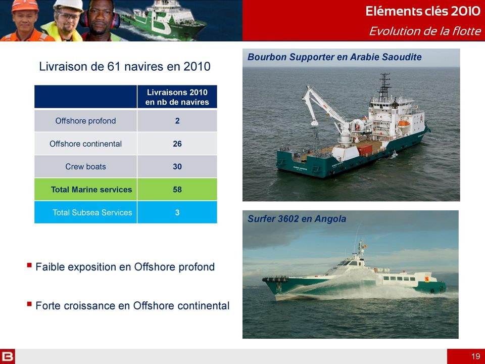 Offshore continental 26 Crew boats 30 Total Marine services 58 Total Subsea Services 3