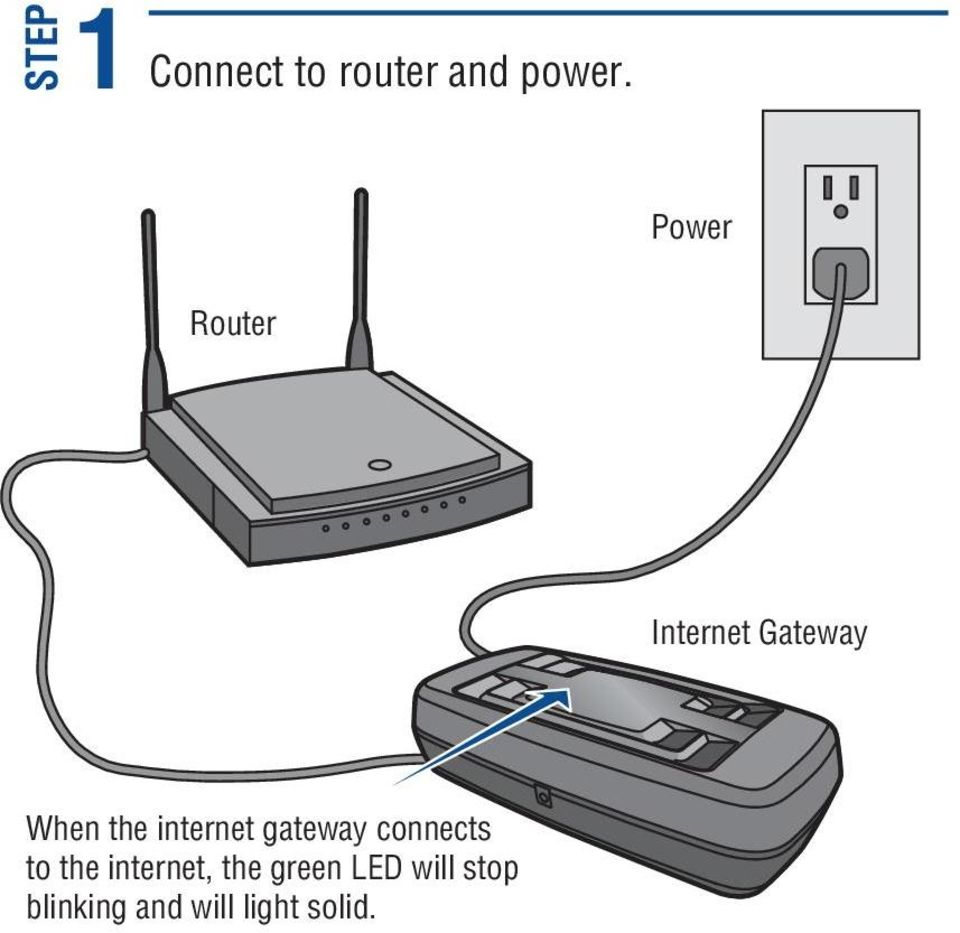 internet gateway connects to the internet,