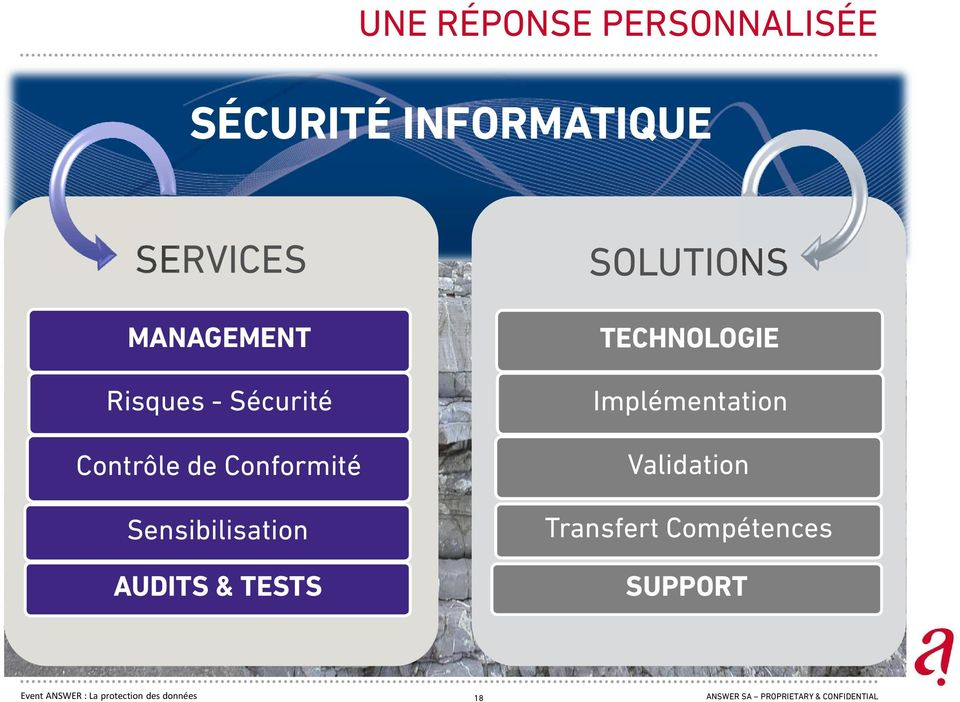 TESTS SOLUTIONS TECHNOLOGIE Implémentation Validation Transfert