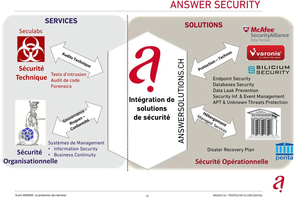ANSWERSOLUTIONS.CH Endpoint Security Databases Security Data Leak Prevention Security Inf.