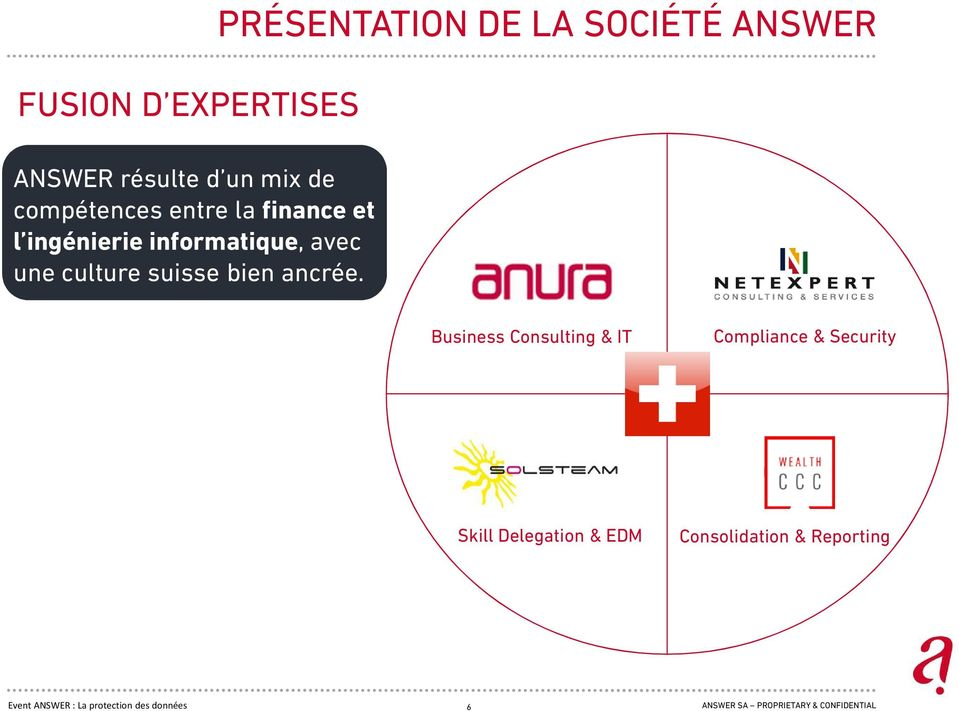 PRÉSENTATION DE LA SOCIÉTÉ ANSWER Business Consulting & IT Compliance & Security