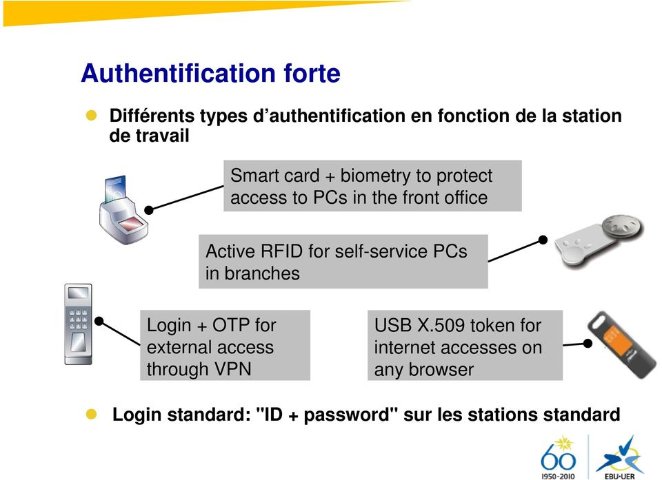 self-service PCs in branches Login + OTP for external access through VPN USB X.