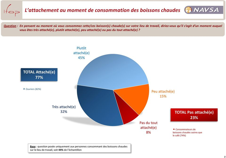 Plutôt attaché(e) 45% TOTAL Attaché(e) 77% Ouvriers (82%) Peu attaché(e) 15% Très attaché(e) 32% Pas du tout attaché(e) 8% TOTAL Pas attaché(e) 23%