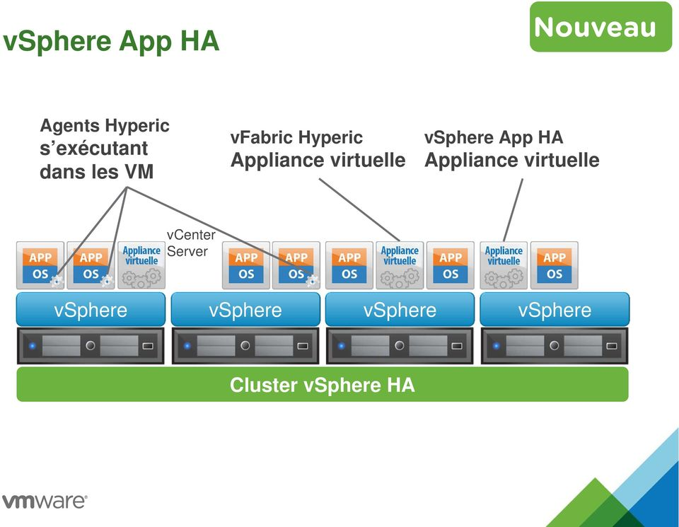 vsphere App HA Appliance virtuelle vcenter Server