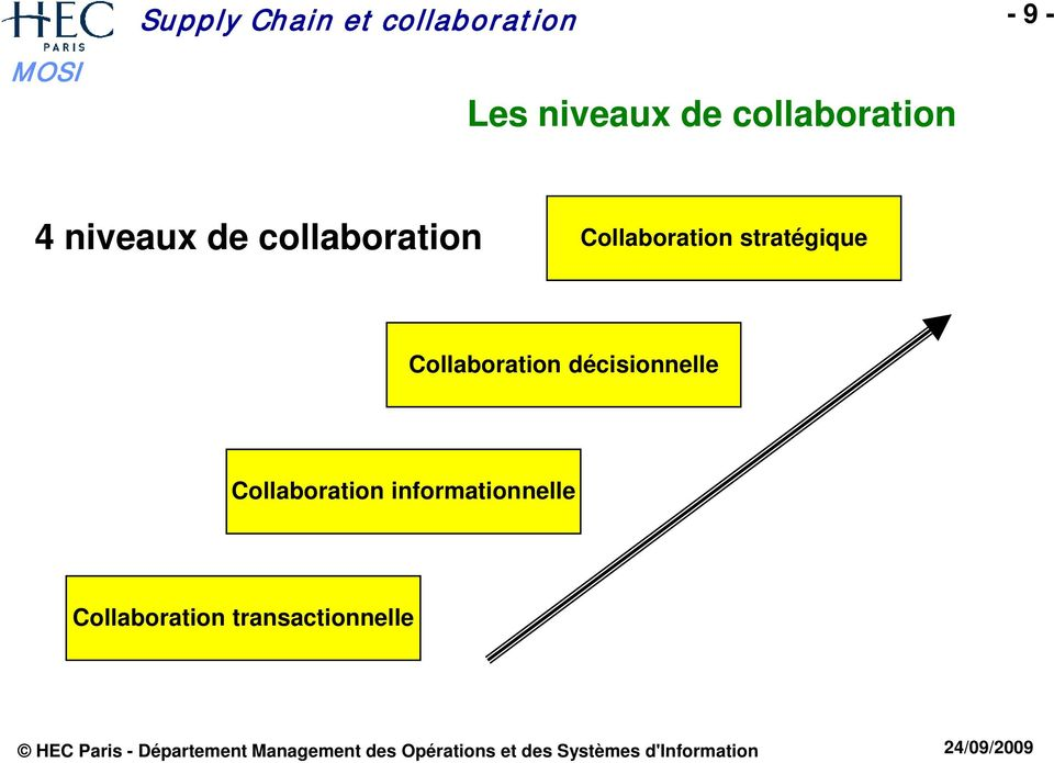 Collaboration stratégique Collaboration