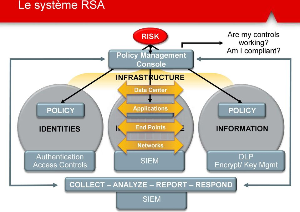 Data Center POLICY IDENTITIES Authentication Access Controls Applications