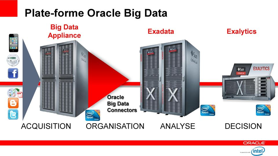 Oracle Big Data Connectors