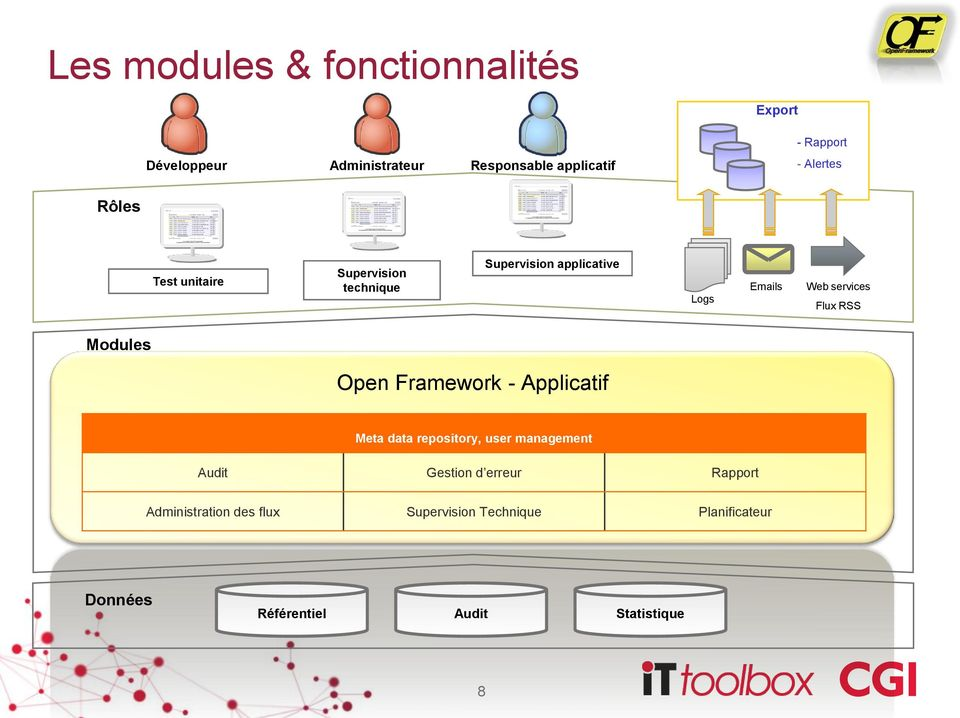 Flux RSS Modules Open Framework - Applicatif Meta data repository, user management Audit Gestion d
