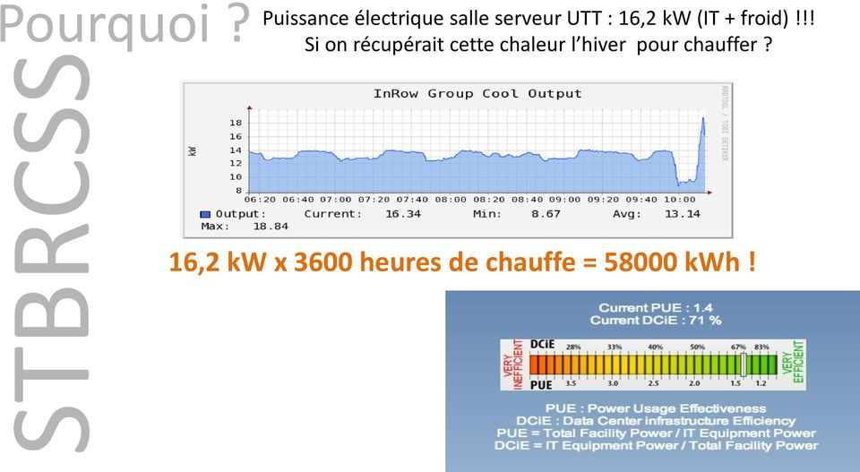 16,2 kw (IT + froid)!