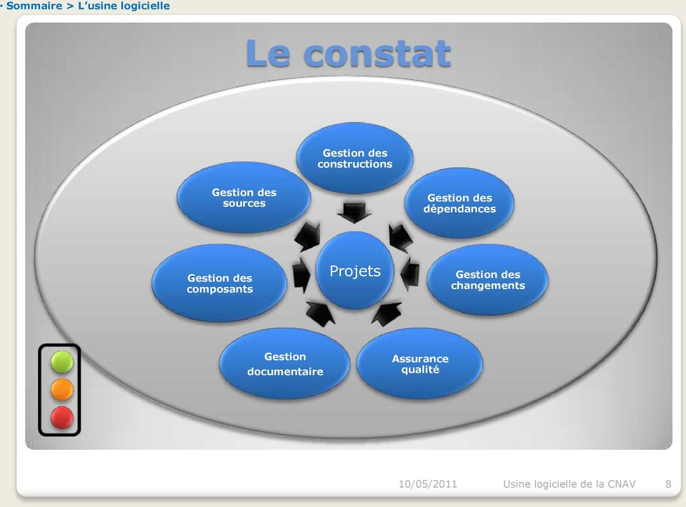 changements Gestion documentaire