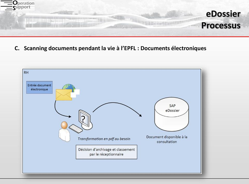 EPFL : Documents