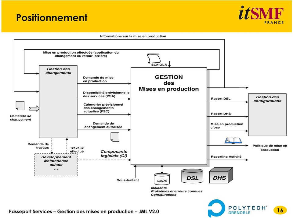 GESTION GESTION des des Mises Mises en en production production Report DSL Report DHS Mise en production close Gestion des configurations Demande de travaux Développement