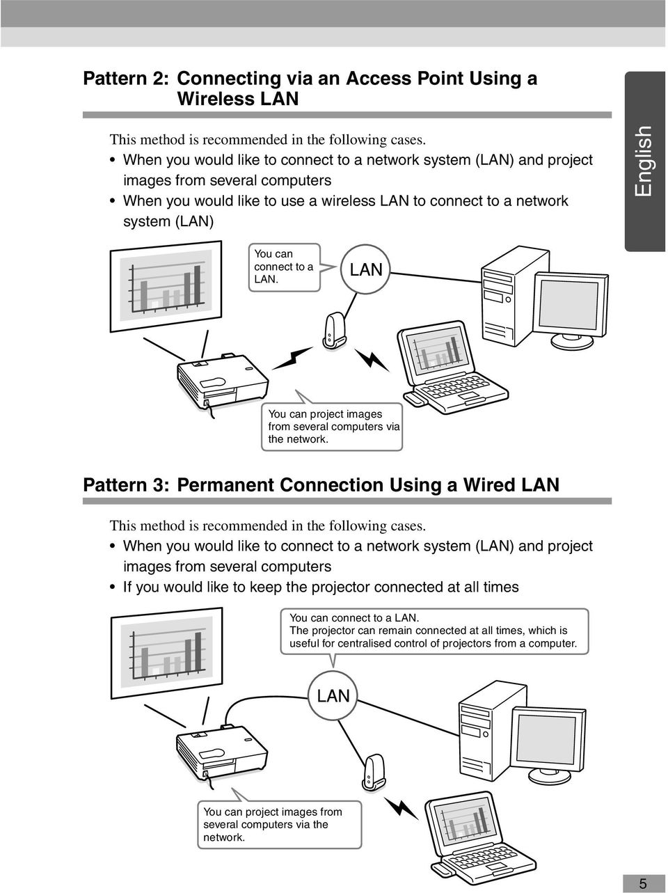 connect to a LAN. You can project images from several computers via the network. Pattern 3: Permanent Connection Using a Wired LAN This method is recommended in the following cases.