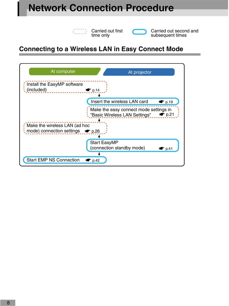 "14 Insert the wireless LAN card sp.19 Make the easy connect mode settings in ""Basic Wireless LAN Settings"" sp."