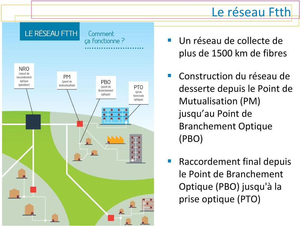 (PM) jusqu au Point de Branchement Optique (PBO) Raccordement final