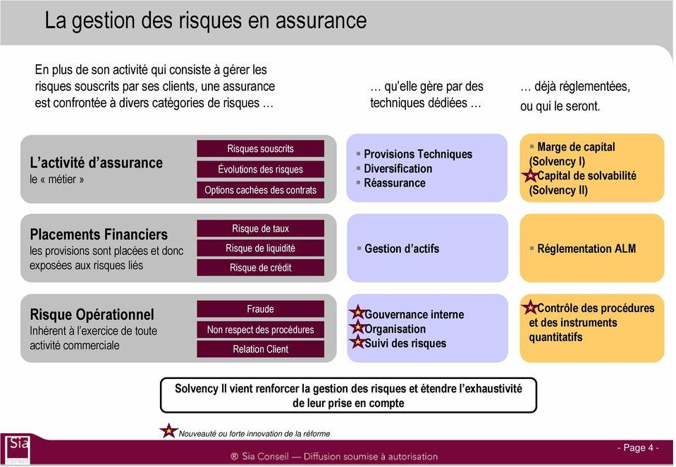 L activité d assurance le «métier» Risques souscrits Évolutions des risques Options cachées des contrats Provisions Techniques Diversification Réassurance Marge de capital (Solvency I) Capital de