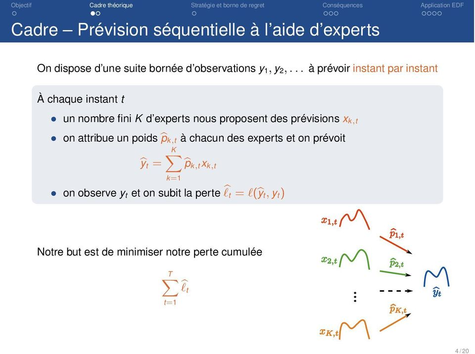 on attribue un poids bp k,t à chacun des experts et on prévoit KX by t = bp k,tx k,t k=1 on observe