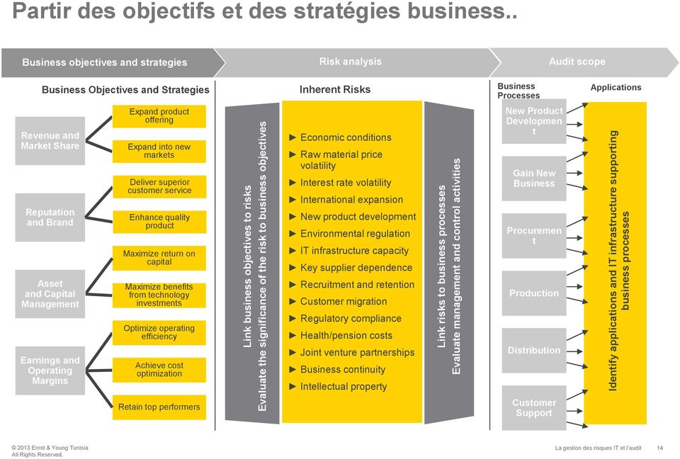 . Business objectives and strategies Risk analysis Audit scope Business Objectives and Strategies Inherent Risks Business Processes Applications Revenue and Market Share Reputation and Brand Expand