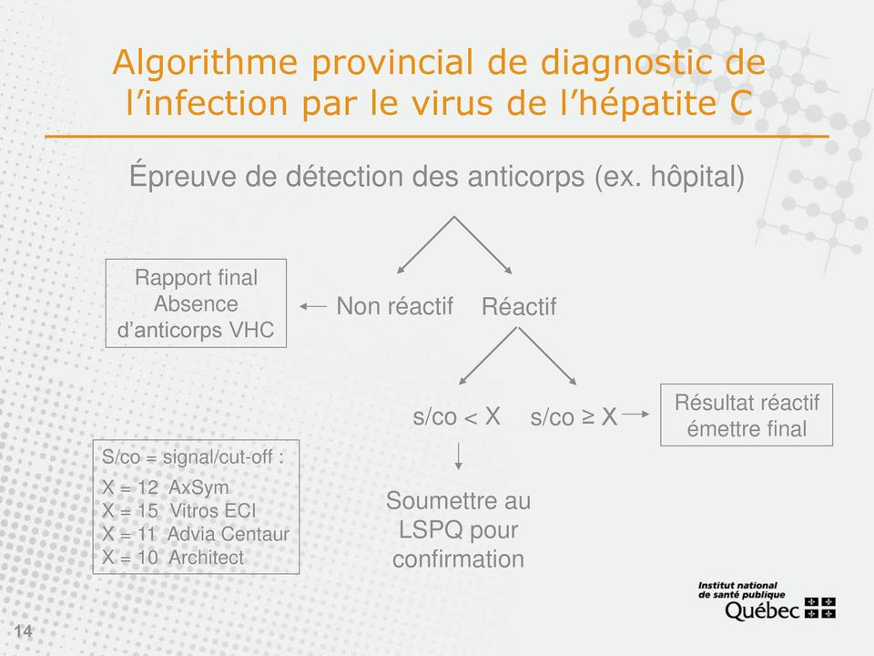 hôpital) Rapport final Absence d anticorps VHC Non réactif Réactif S/co = signal/cut-off :