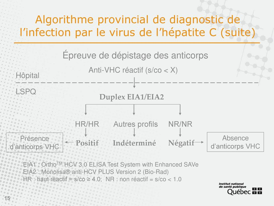anticorps VHC Positif Indéterminé Négatif Absence d anticorps VHC EIA1 : Ortho TM HCV 3.