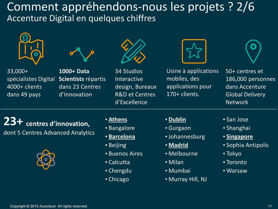 Interactive design, Bureaux R&D et Centres d Excellence Usine à applications mobiles, des applications pour 170+ clients.