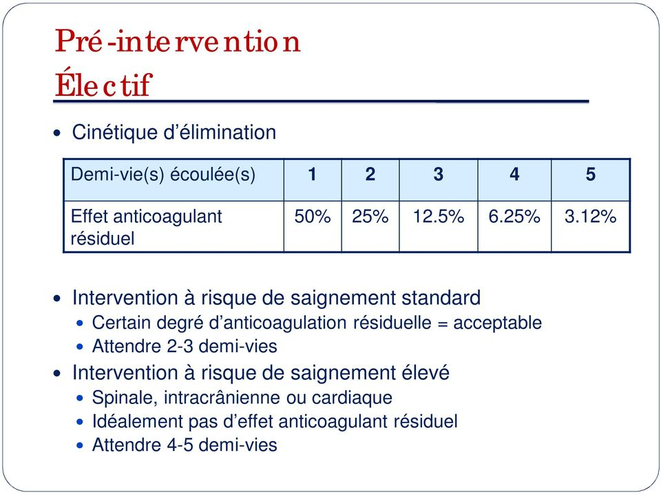 12% Intervention à risque de saignement standard Certain degré d anticoagulation résiduelle =