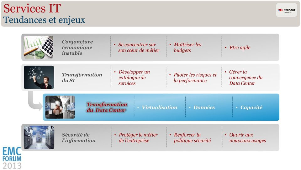 performance Gérer la convergence du Data Center Transformation du Data Center Virtualisation Données Capacité