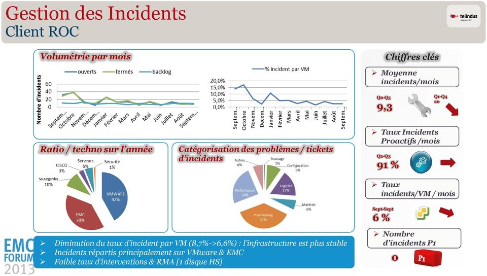 incidents/vm / mois Sept-Sept 6 % Nombre Diminution du taux d incident par VM (8,7%->6,6%) : l infrastructure est plus